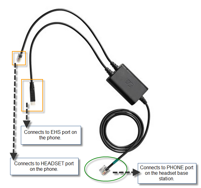 how do i set up and configure my ehs cable  cehs